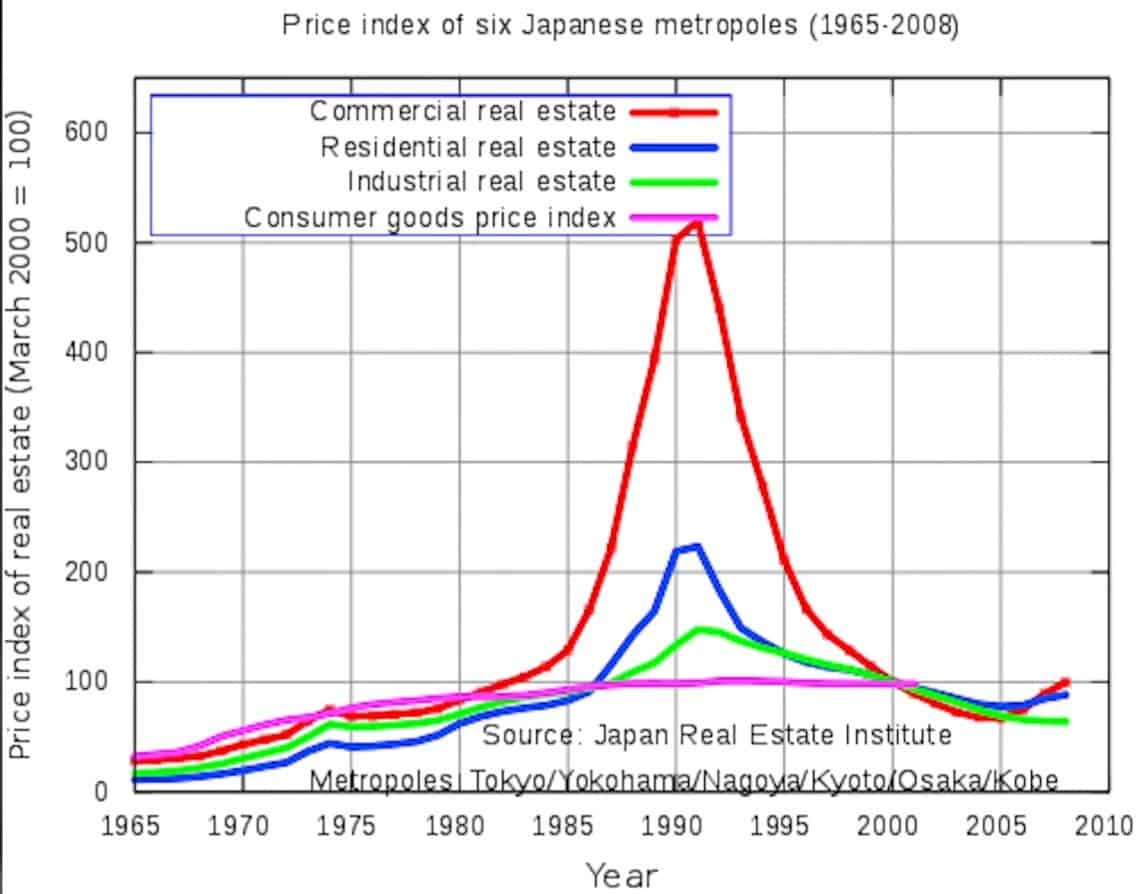 graph japans real estate prices