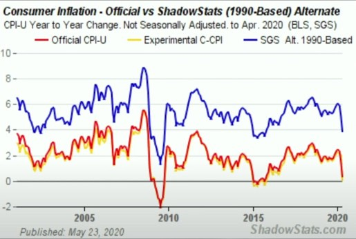4. true rate of inflation shadowstats